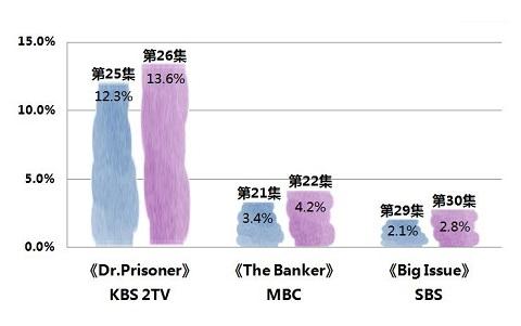 2019年5月1日韩剧收视率