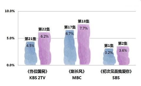 2019年5月6日韩剧收视率