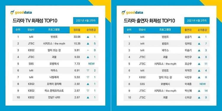 韩剧排行榜
